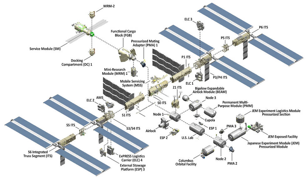 international space station manual pdf