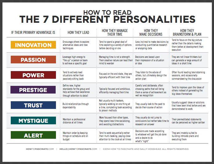 the leadership circle profile interpretation manual